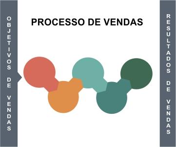 processo-de-vendas